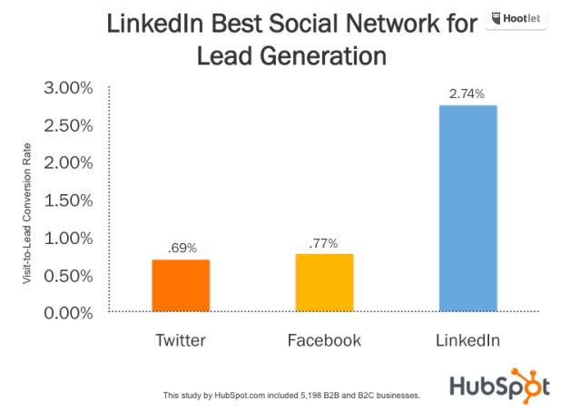LNKD_lead_generation